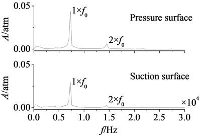 Variation curves of aerodynamic load on rotor blade
