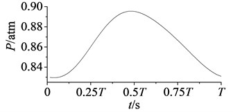 Variation curves of rotor blade aerodynamic pressure at period
