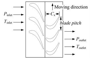 Boundary condition of compressor flow field