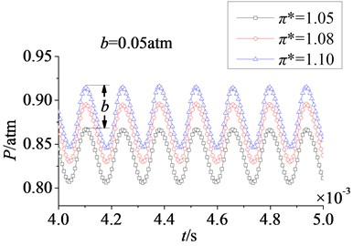 Time domain curves of rotor blade aerodynamic load at different pressure ratios