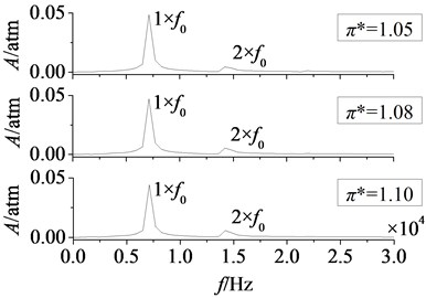Amplitude-frequency curves of rotor blade aerodynamic load at different pressure ratios