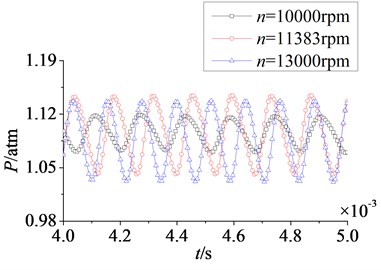 Time domain curves of rotor blade aerodynamic load at different rotational speeds