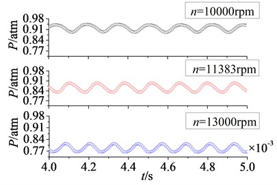 Unfolded time domain curves of rotor blade aerodynamic load at different rotational speeds