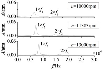 Amplitude-frequency curves of rotor blade aerodynamic load at different rotational speeds