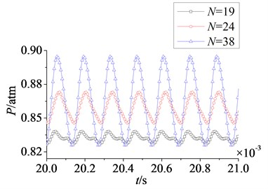 Time domain curves of rotor blade aerodynamic load at λ≤ 1