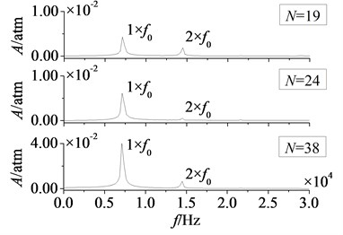 Amplitude-frequency curves of rotor blade aerodynamic load at λ≤ 1
