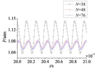 Time domain curves of rotor blade aerodynamic load at λ≥ 1
