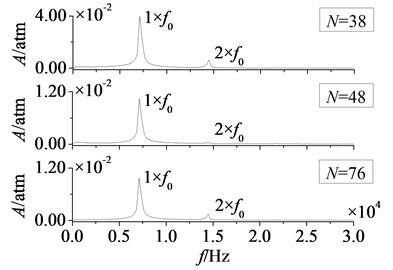 Amplitude-frequency curves of rotor blade aerodynamic load at λ≥ 1