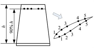 Layout of measuring points and sections