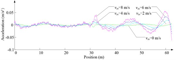 Simulation results for ascending cage 1 in north-south direction