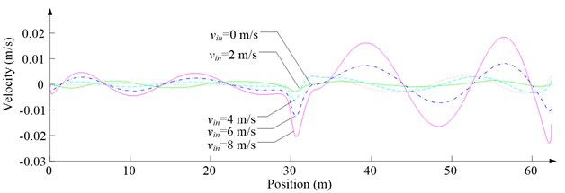 Simulation results for descending cage 2 in north-south direction