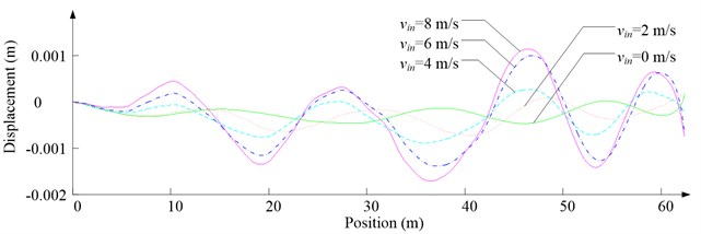 Simulation results for ascending cage 1 in east-west direction
