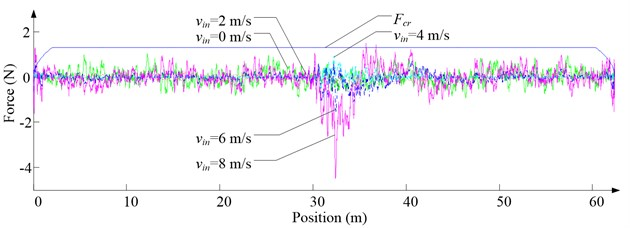 Simulation results for descending cage 2 in east-west direction