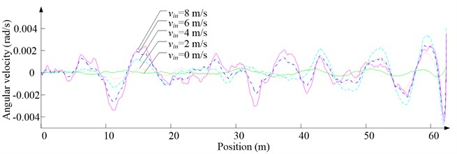 Simulation results for ascending cage 1 around z-axis