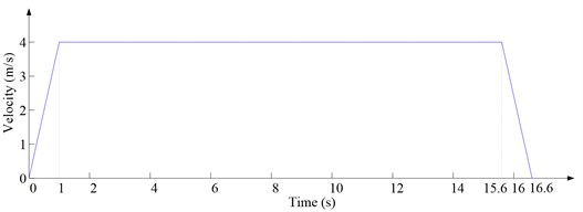 Time-speed diagram in vertical direction