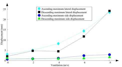 Maximum horizontal displacement