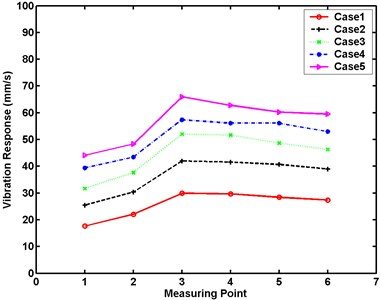 Maximum vibration responses of large model at five excitation levels in experimental analysis