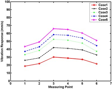 Maximum vibration responses of small experimental model at five excitation levels in experimental analysis
