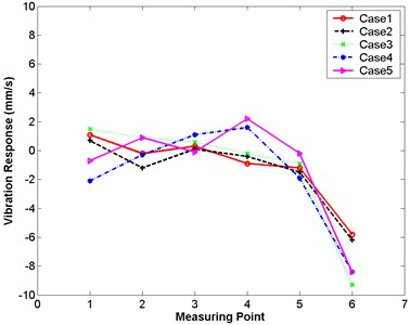 Differences in maximum responses between large and small models in experimental analysis