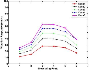Maximum vibration responses of large numerical model at different excitation levels