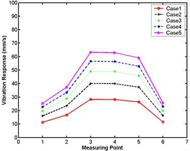 Maximum vibration responses of small numerical model at five excitation levels