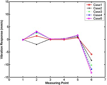 Differences in maximum responses between large and small numerical models