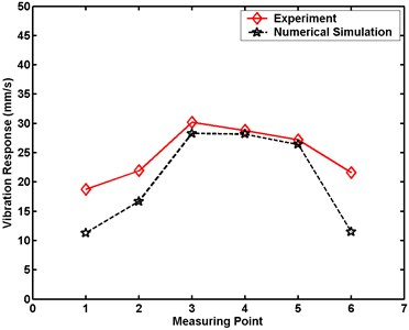 Maximum velocity comparative charts for Case 1 in numerical simulation