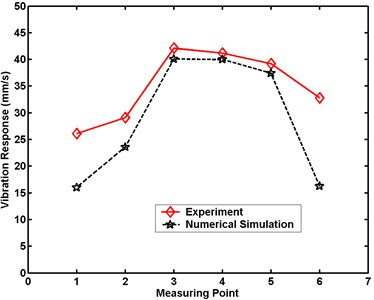 Maximum velocity comparative charts for Case 2 in numerical simulation