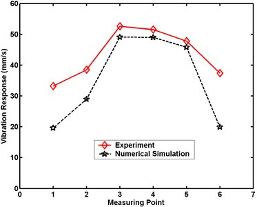 Maximum velocity comparative charts for Case 3 in numerical simulation
