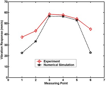 Maximum velocity comparative charts for Case 4 in numerical simulation