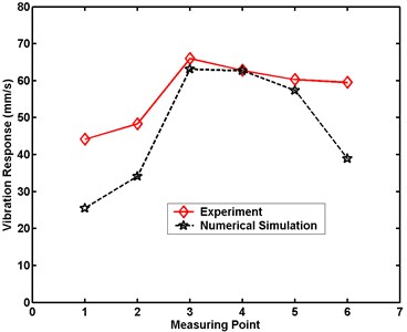 Maximum velocity comparative charts for Case 5 in numerical simulation