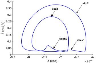 Time-domain diagram, phase diagram, Poincare diagram  and power spectrum diagram under FN=1100N