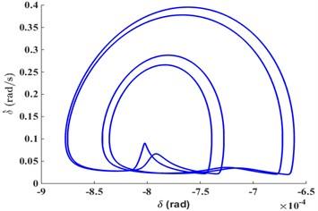 Time-domain diagram, phase diagram, Poincare diagram and  power spectrum diagram under FN=1180N
