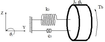 4-DOF brake torsional model