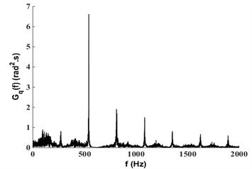 Time-domain diagram, phase diagram, Poincare diagram and  power spectrum diagram under FN=1320N