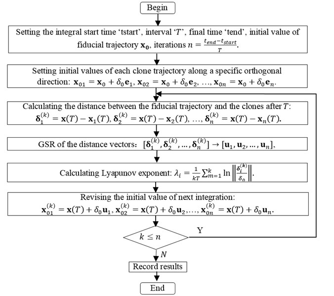 The flow chart of calculating Lyapunov exponent