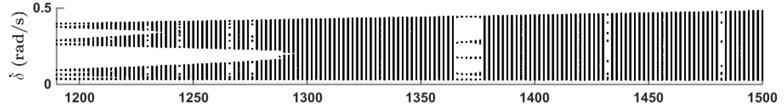 Partial bifurcation diagram and maximal Lyapunov exponent diagram