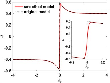 The friction coefficient as a function of relative angular velocity and zoomed part