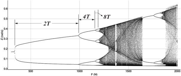 Bifurcation diagram employing FN as a bifurcation parameter