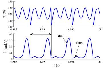 Time-domain diagram, phase diagram, Poincare diagram and  power spectrum diagram under FN=980 N