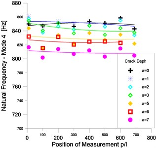 Frequencies fluctuation as function of the measuring position for modes 2 and 4