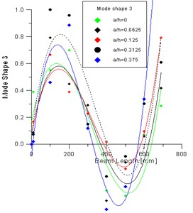 Measured mode shape 2 and 3: comparison for intact and damaged beam