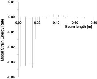 FEM–MSECR for mode 1 and a/h= 0.187