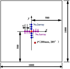 Experimental setup and the sensors array layout diagram (mm)