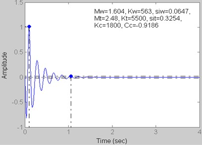 Step response for Kt= 5500 kN/m,  Kc= 1800 kN/m and Cc= –0.9186 kN s/m