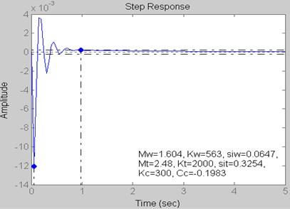 Step Response for Kt= 2000 kN/m, Kc= 300 kN/m and Cc= –0.1983 kN s/m