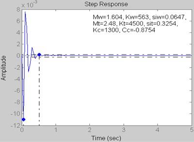 Step response for Kt= 4500 kN/m,  Kc= 1300 kN/m and Cc= –0.8754 kN s/m