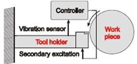 Tool holder with PID controller
