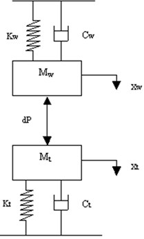 Mathematical model of the cutting system