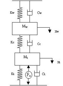 Mathematical model of the active control cutting system